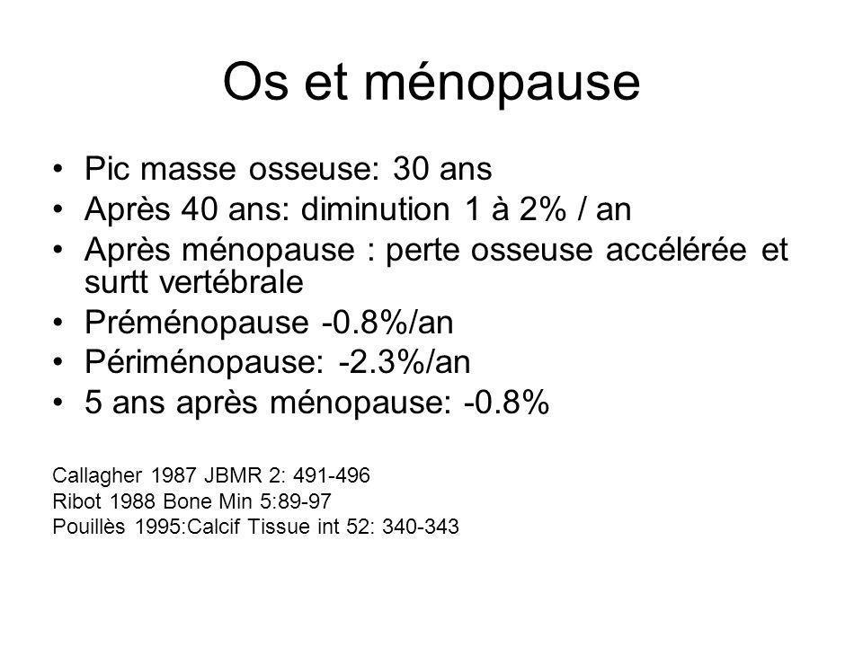 Os et ménopause Pic masse osseuse: 30 ans Après 40 ans: diminution 1 à 2% / an Après ménopause : perte osseuse accélérée et surtt vertébrale Préménopa