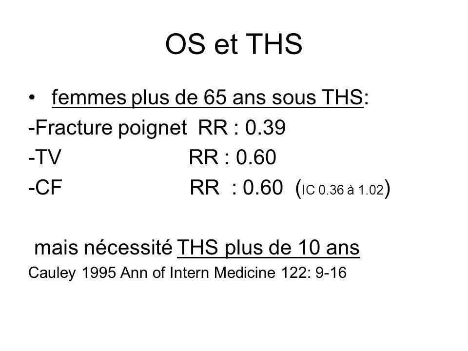 OS et THS femmes plus de 65 ans sous THS: -Fracture poignet RR : 0.39 -TV RR : 0.60 -CF RR : 0.60 ( IC 0.36 à 1.02 ) mais nécessité THS plus de 10 ans