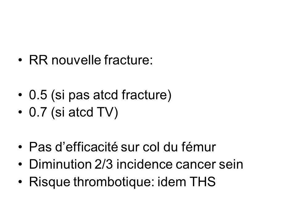 RR nouvelle fracture: 0.5 (si pas atcd fracture) 0.7 (si atcd TV) Pas defficacité sur col du fémur Diminution 2/3 incidence cancer sein Risque thrombo