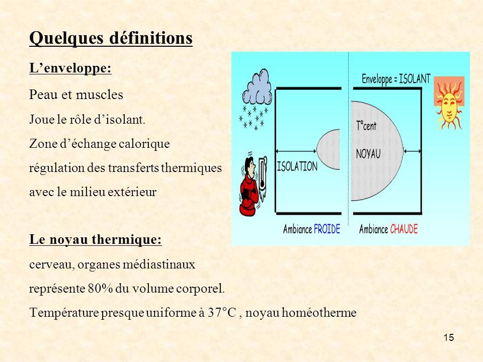 15 Quelques définitions Lenveloppe: Peau et muscles Joue le rôle disolant. Zone déchange calorique régulation des transferts thermiques avec le milieu