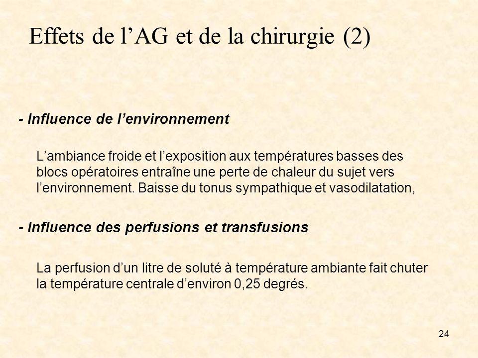 Effets de lAG et de la chirurgie (2) - Influence de lenvironnement Lambiance froide et lexposition aux températures basses desblocs opératoires entraî