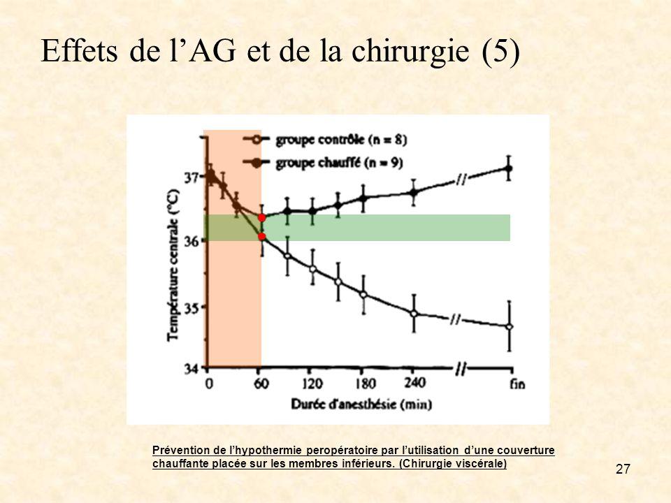 Effets de lAG et de la chirurgie (5) 27 Prévention de lhypothermie peropératoire par lutilisation dune couverture chauffante placée sur les membres in
