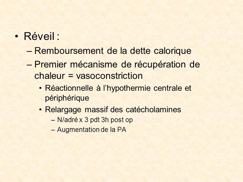 Réveil : –Remboursement de la dette calorique –Premier mécanisme de récupération de chaleur = vasoconstriction Réactionnelle à lhypothermie centrale e