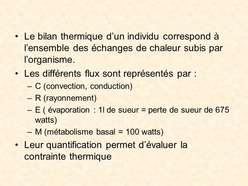 Le bilan thermique dun individu correspond à lensemble des échanges de chaleur subis par lorganisme. Les différents flux sont représentés par : –C (co