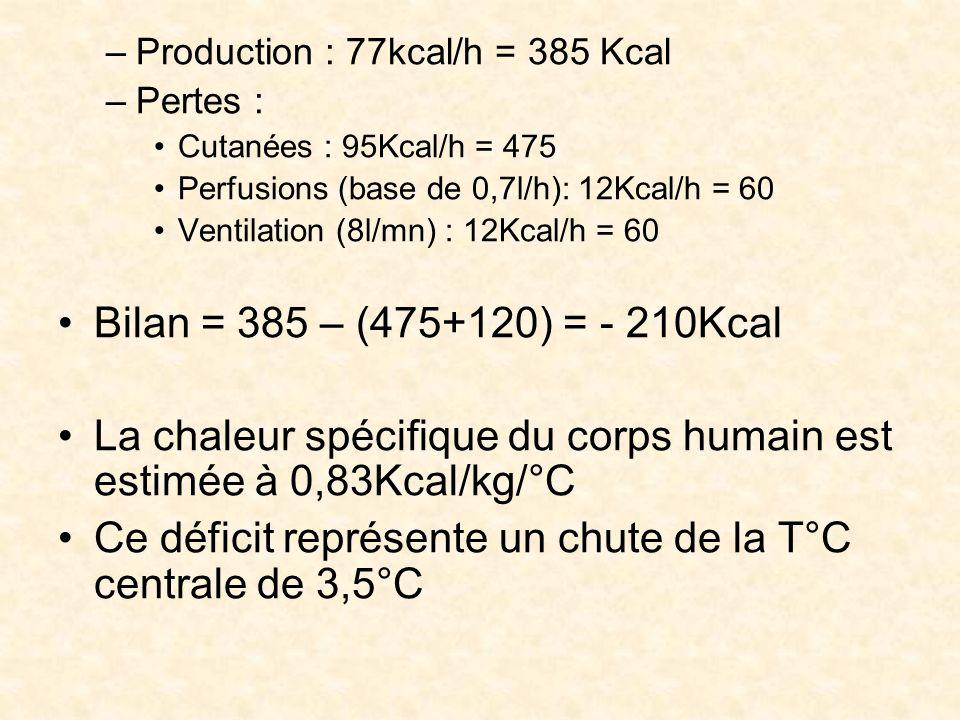 –Production : 77kcal/h = 385 Kcal –Pertes : Cutanées : 95Kcal/h = 475 Perfusions (base de 0,7l/h): 12Kcal/h = 60 Ventilation (8l/mn) : 12Kcal/h = 60 B