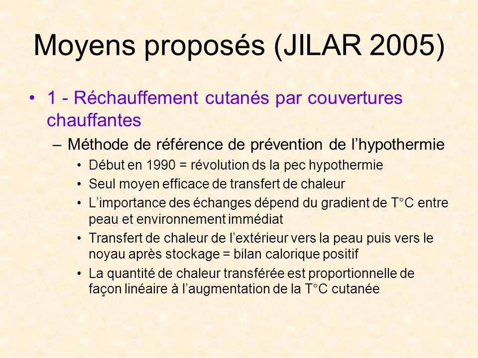 Moyens proposés (JILAR 2005) 1 - Réchauffement cutanés par couvertures chauffantes –Méthode de référence de prévention de lhypothermie Début en 1990 =