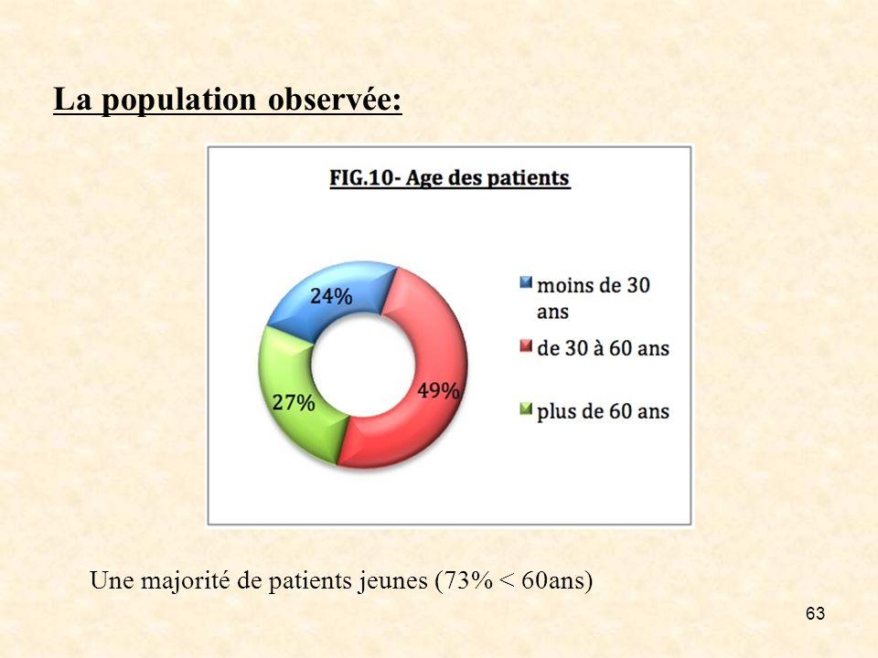 63 La population observée: Une majorité de patients jeunes (73% < 60ans)