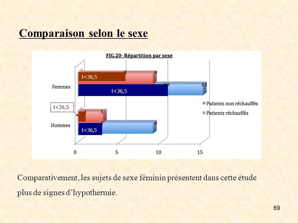 69 Comparaison selon le sexe t<36,5 Comparativement, les sujets de sexe féminin présentent dans cette étude plus de signes dhypothermie. 95 1510 13 39