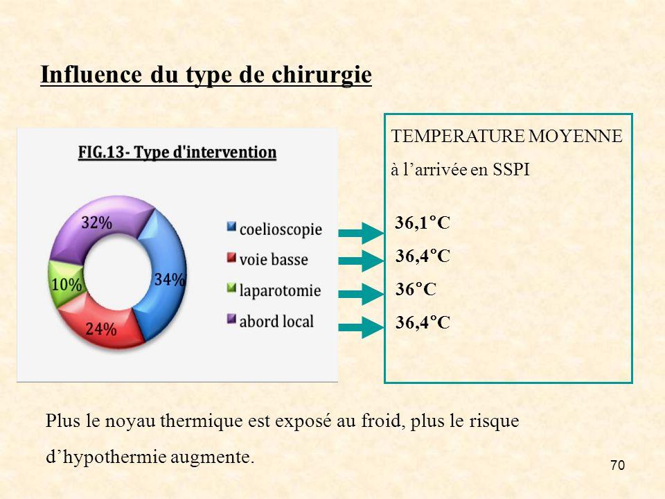 70 Influence du type de chirurgie Plus le noyau thermique est exposé au froid, plus le risque dhypothermie augmente. TEMPERATURE MOYENNE à larrivée en