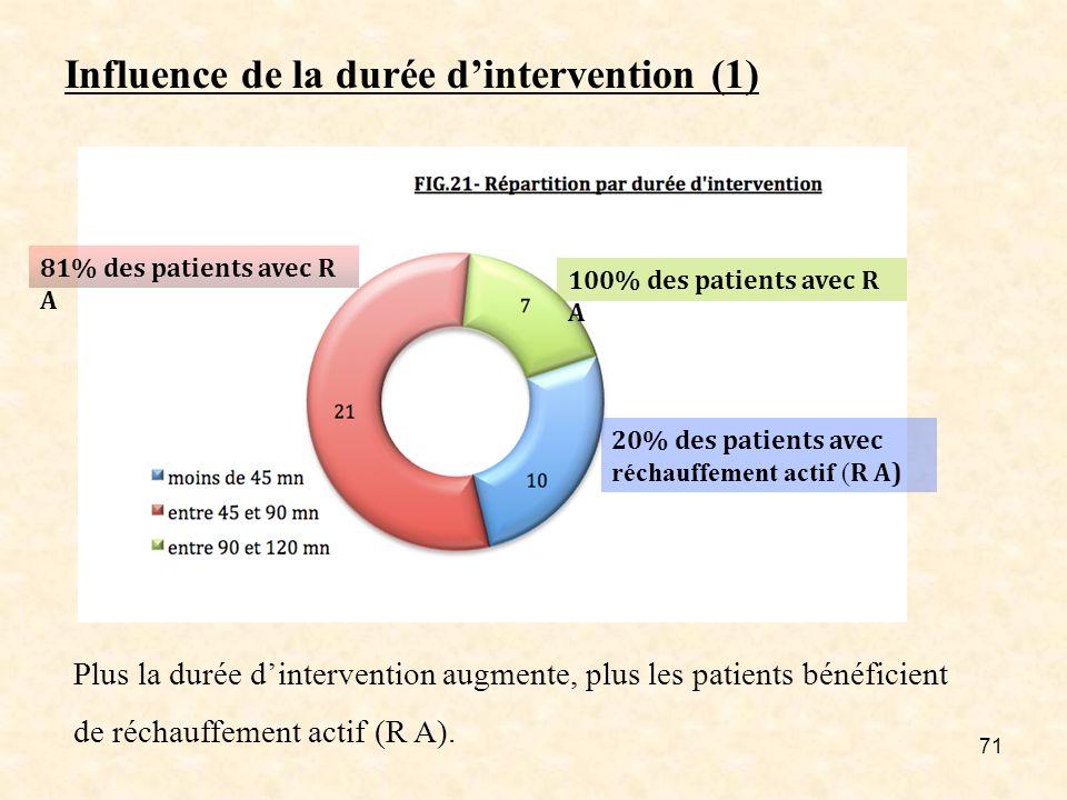71 Influence de la durée dintervention (1) 81% des patients avec R A 100% des patients avec R A 20% des patients avec réchauffement actif ( R A) Plus