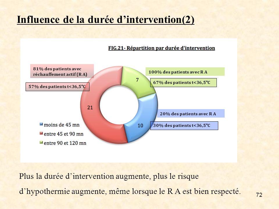 72 Influence de la durée dintervention(2) 81% des patients avec réchauffement actif (R A) 100% des patients avec R A 20% des patients avec R A Plus la