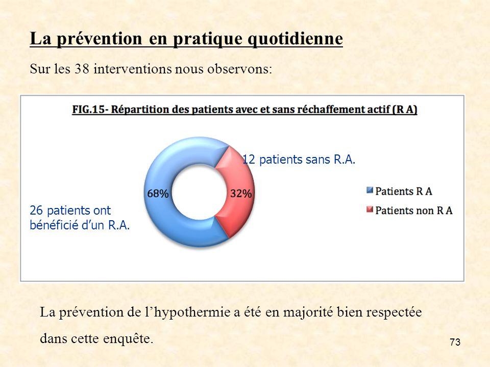 73 La prévention en pratique quotidienne Sur les 38 interventions nous observons: La prévention de lhypothermie a été en majorité bien respectée dans