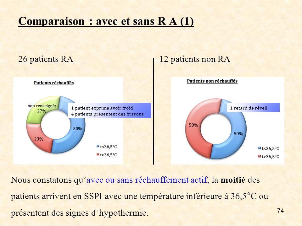 74 Comparaison : avec et sans R A (1) 26 patients RA 12 patients non RA 1 patient exprime avoir froid 4 patients présentent des frissons 1 retard de r