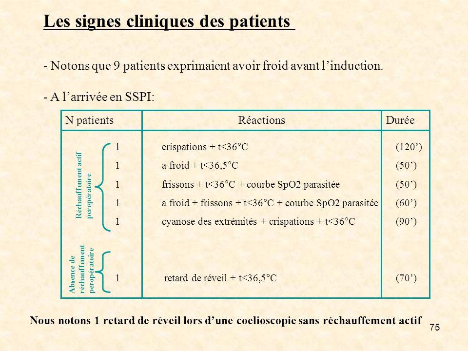 75 Nous notons 1 retard de réveil lors dune coelioscopie sans réchauffement actif Les signes cliniques des patients - Notons que 9 patients exprimaien
