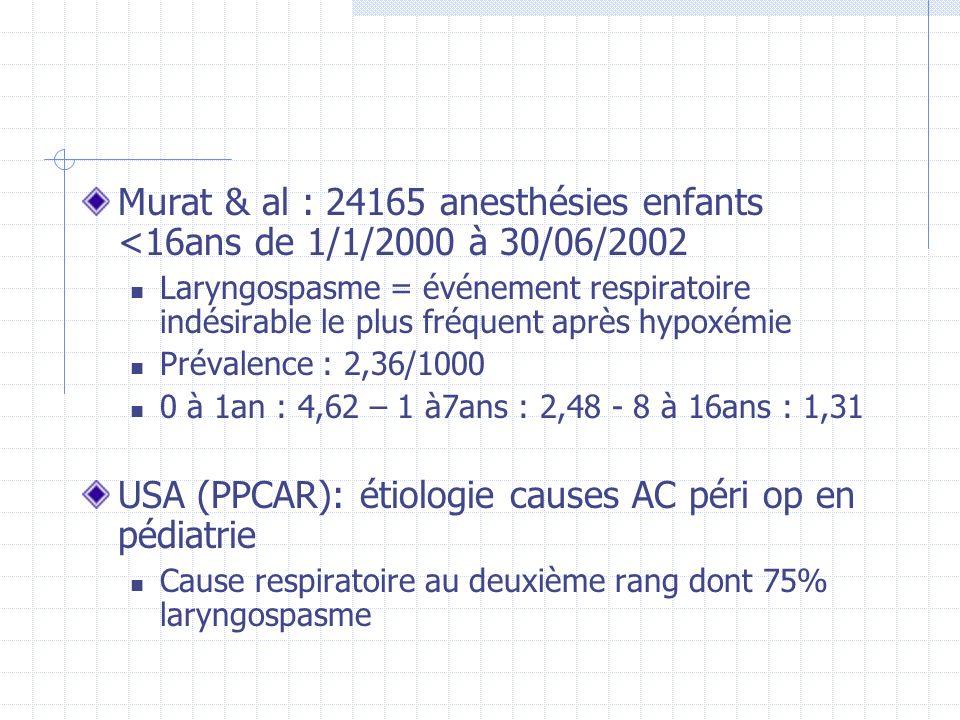 Murat & al : 24165 anesthésies enfants <16ans de 1/1/2000 à 30/06/2002 Laryngospasme = événement respiratoire indésirable le plus fréquent après hypox