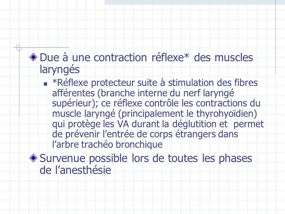 Due à une contraction réflexe* des muscles laryngés *Réflexe protecteur suite à stimulation des fibres afférentes (branche interne du nerf laryngé sup
