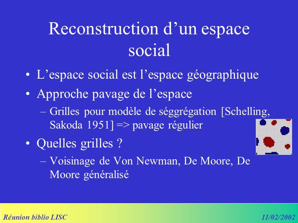 Réunion biblio LISC11/02/2002 Reconstruction dun espace social Lespace social est lespace géographique Approche pavage de lespace –Grilles pour modèle de séggrégation [Schelling, Sakoda 1951] => pavage régulier Quelles grilles .