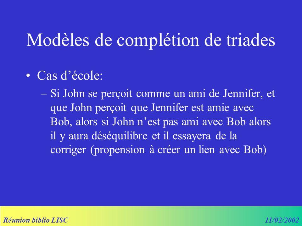 Réunion biblio LISC11/02/2002 Modèles de complétion de triades Cas décole: –Si John se perçoit comme un ami de Jennifer, et que John perçoit que Jennifer est amie avec Bob, alors si John nest pas ami avec Bob alors il y aura déséquilibre et il essayera de la corriger (propension à créer un lien avec Bob)