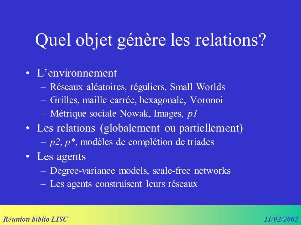 Réunion biblio LISC11/02/2002 Quel objet génère les relations? Lenvironnement –Réseaux aléatoires, réguliers, Small Worlds –Grilles, maille carrée, he