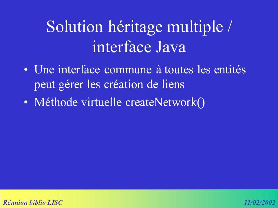 Réunion biblio LISC11/02/2002 Solution héritage multiple / interface Java Une interface commune à toutes les entités peut gérer les création de liens Méthode virtuelle createNetwork()
