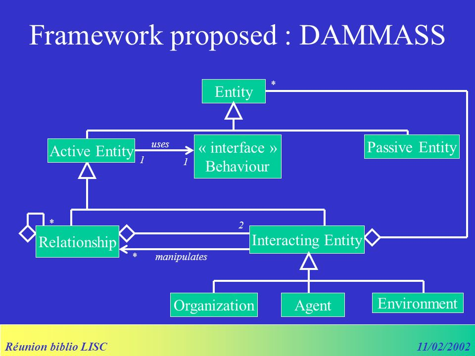 Réunion biblio LISC11/02/2002 * * 2 Framework proposed : DAMMASS Entity Interacting Entity Relationship Active Entity Passive Entity OrganizationAgent Environment « interface » Behaviour uses 1 1 manipulates*