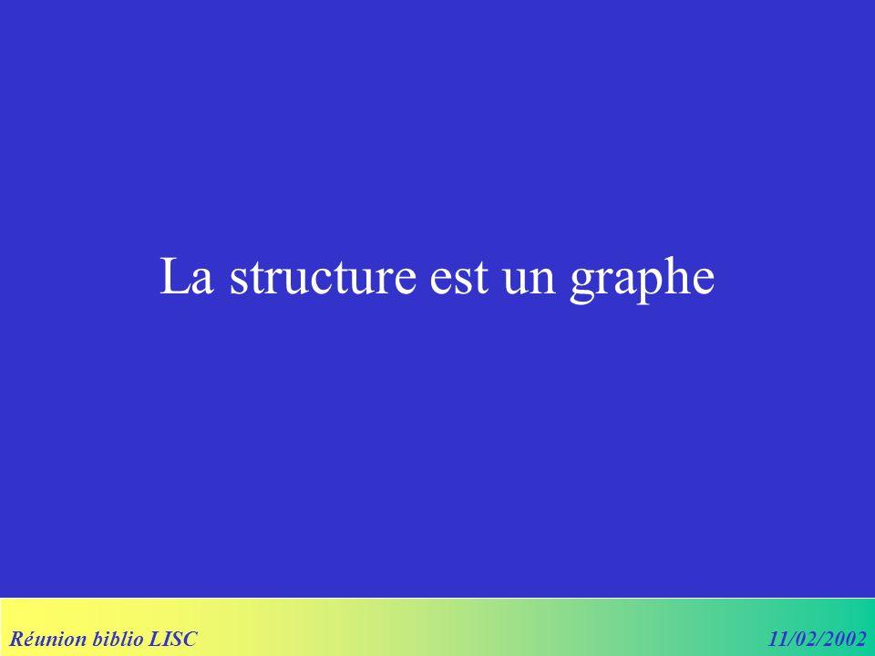 Réunion biblio LISC11/02/2002 La structure est un graphe