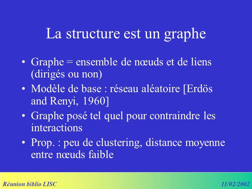 Réunion biblio LISC11/02/2002 La structure est un graphe Graphe = ensemble de nœuds et de liens (dirigés ou non) Modèle de base : réseau aléatoire [Erdös and Renyi, 1960] Graphe posé tel quel pour contraindre les interactions Prop.