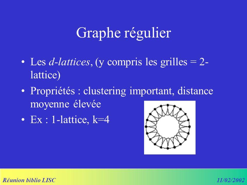 Réunion biblio LISC11/02/2002 Small World Networks [Watts, 1999] -Mode1 : probabilité de création de liens augmente avec le nombre de voisins en commun entre deux nœuds -Model balaye [graphes réguliers => réseaux aléatoires]