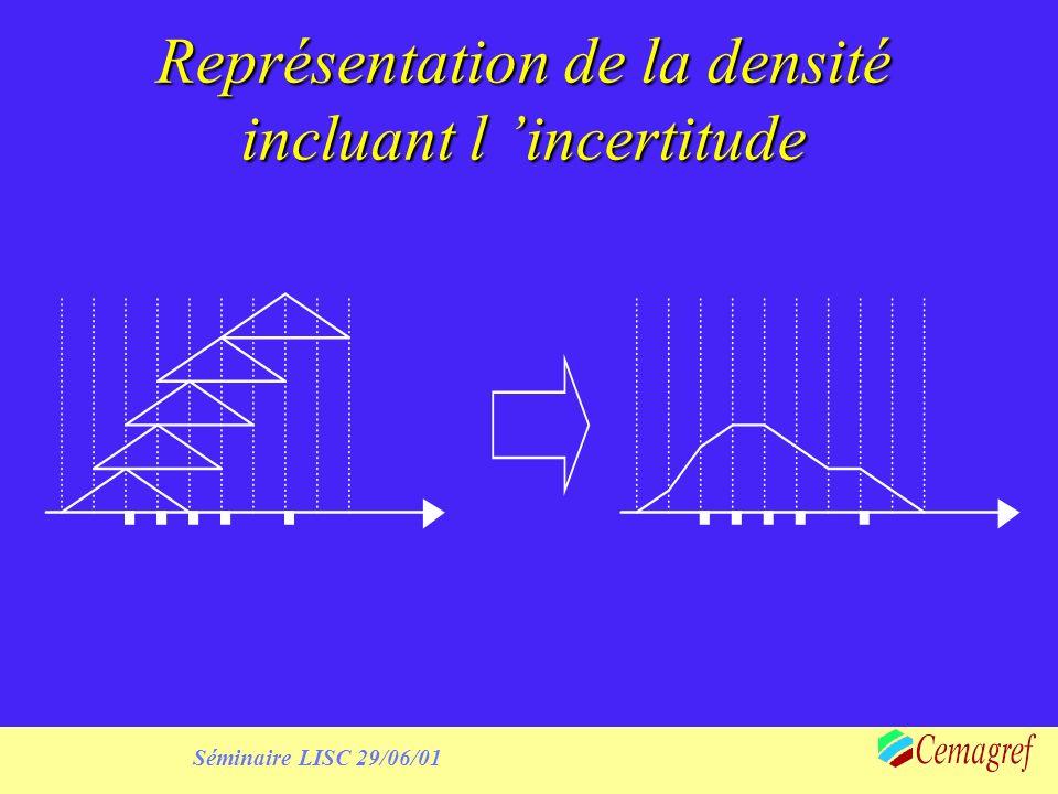 Séminaire LISC 29/06/01 Représentation de la densité incluant l incertitude