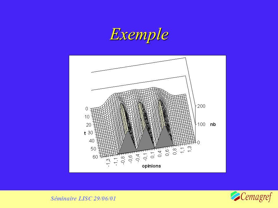 Séminaire LISC 29/06/01 Exemple