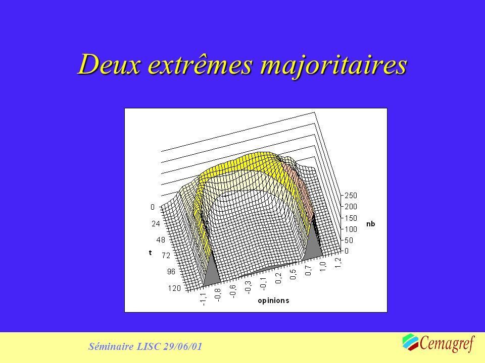 Séminaire LISC 29/06/01 Deux extrêmes majoritaires