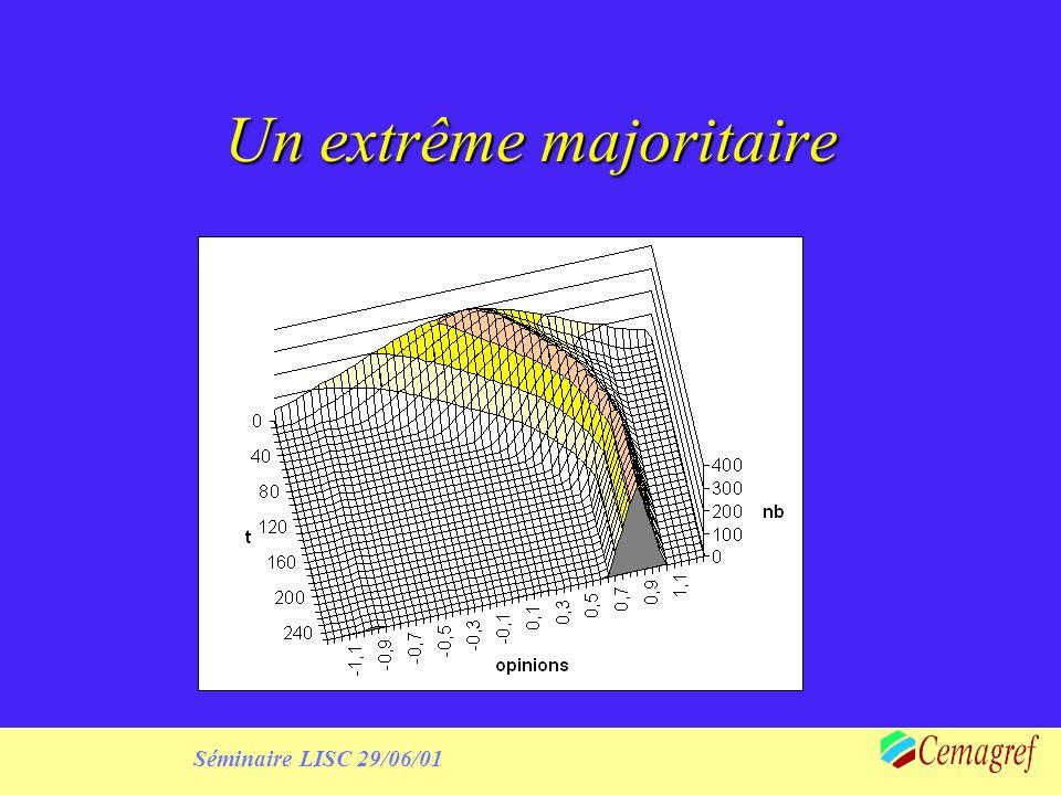 Séminaire LISC 29/06/01 Un extrême majoritaire
