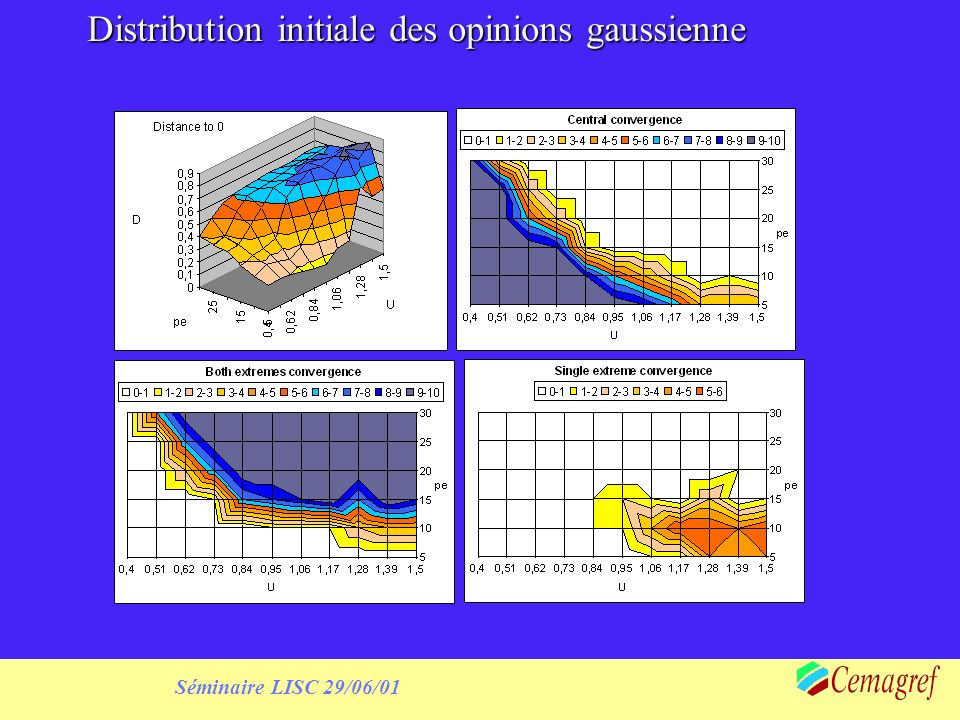 Séminaire LISC 29/06/01 Distribution initiale des opinions gaussienne