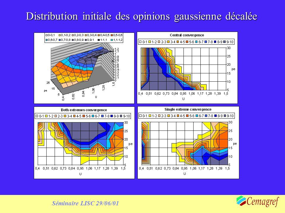 Séminaire LISC 29/06/01 Distribution initiale des opinions gaussienne décalée