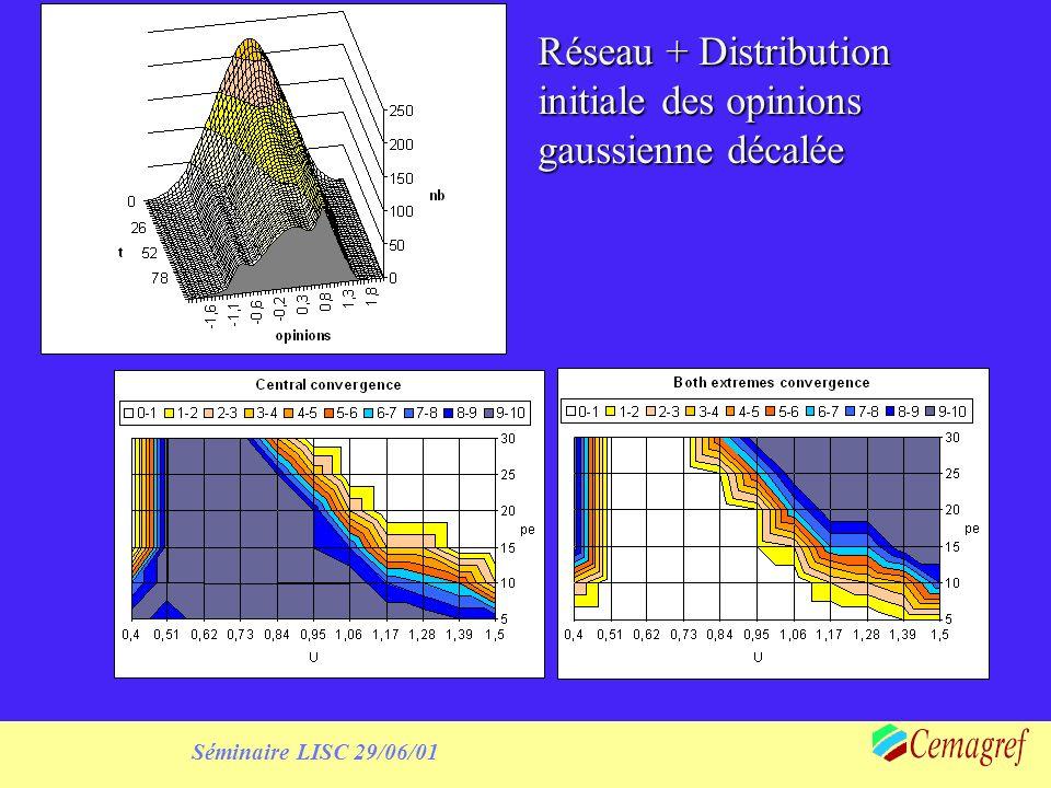 Réseau + Distribution initiale des opinions gaussienne décalée