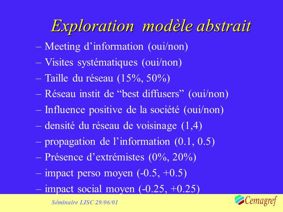 Séminaire LISC 29/06/01 Exploration modèle abstrait –Meeting dinformation (oui/non) –Visites systématiques (oui/non) –Taille du réseau (15%, 50%) –Réseau instit de best diffusers (oui/non) –Influence positive de la société (oui/non) –densité du réseau de voisinage (1,4) –propagation de linformation (0.1, 0.5) –Présence dextrémistes (0%, 20%) –impact perso moyen (-0.5, +0.5) –impact social moyen (-0.25, +0.25)