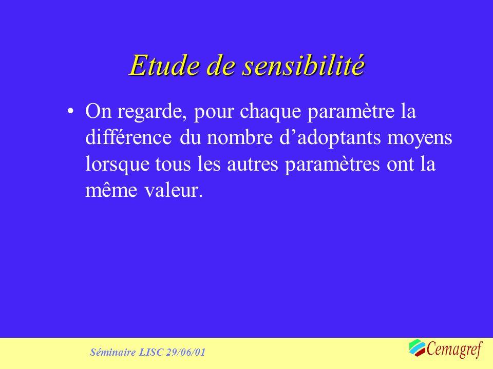 Etude de sensibilité On regarde, pour chaque paramètre la différence du nombre dadoptants moyens lorsque tous les autres paramètres ont la même valeur.