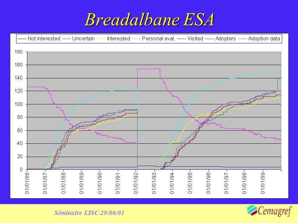 Séminaire LISC 29/06/01 Breadalbane ESA