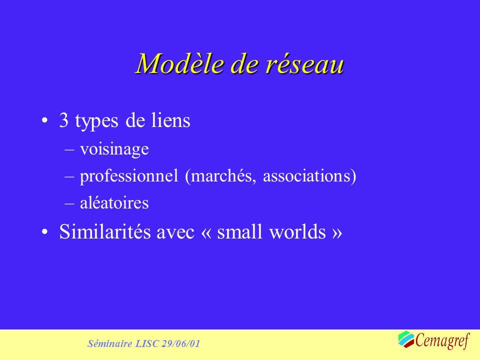 Séminaire LISC 29/06/01 Modèle de réseau 3 types de liens –voisinage –professionnel (marchés, associations) –aléatoires Similarités avec « small worlds »