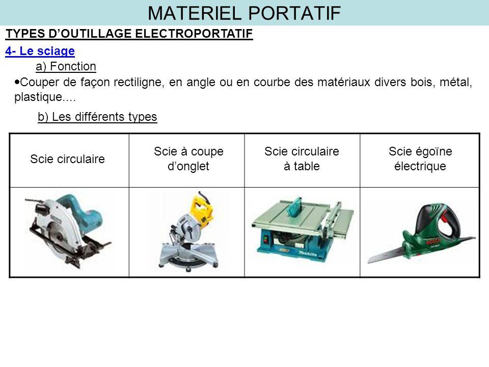MATERIEL PORTATIF TYPES DOUTILLAGE ELECTROPORTATIF 4- Le sciage a) Fonction b) Les différents types Couper de façon rectiligne, en angle ou en courbe