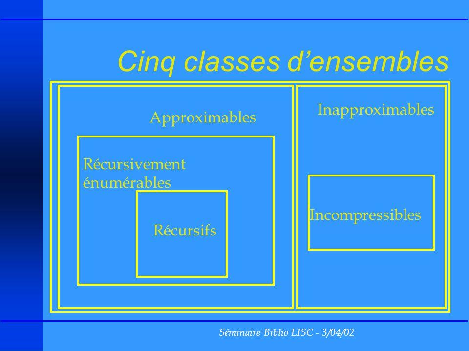 Séminaire Biblio LISC - 3/04/02 Cinq classes densembles Récursifs Récursivement énumérables Approximables Inapproximables Incompressibles