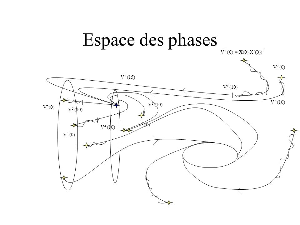 Espace des phases V 1 ( 0) =(X(0),X(0)) 1 V 2 (0) V 3 (0) V 4 (0) V 5 (0) V 1 (10) V 2 (10) V 3 (10) V 4 (10) V 5 (10) V 1 (15)