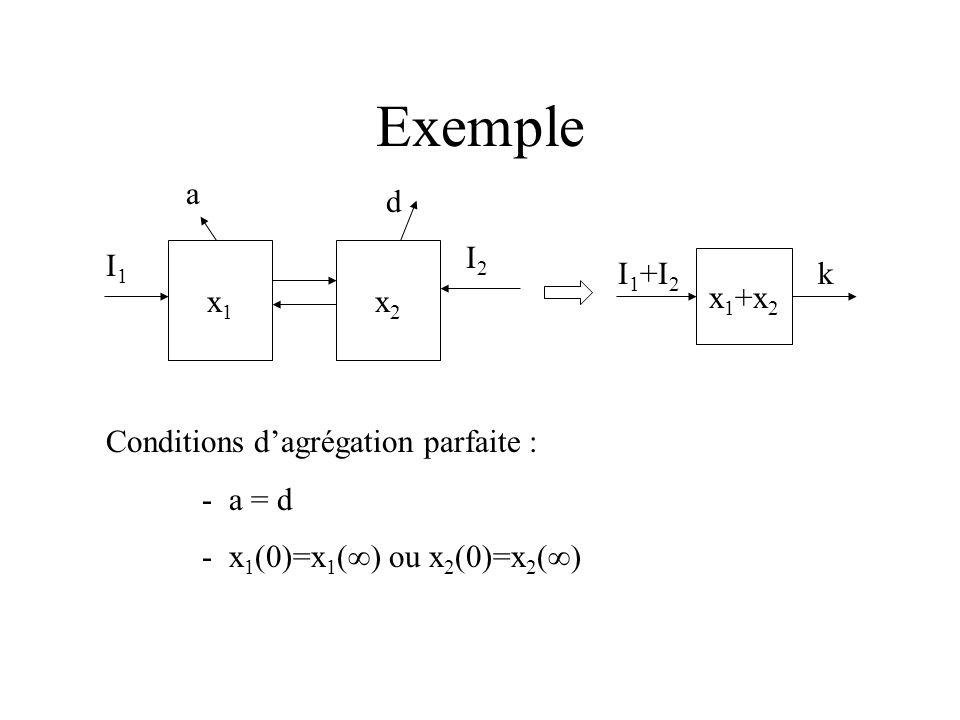 Exemple x1x1 x2x2 a I1I1 I2I2 d x 1 +x 2 I 1 +I 2 k Conditions dagrégation parfaite : - a = d - x 1 (0)=x 1 ( ) ou x 2 (0)=x 2 ( )