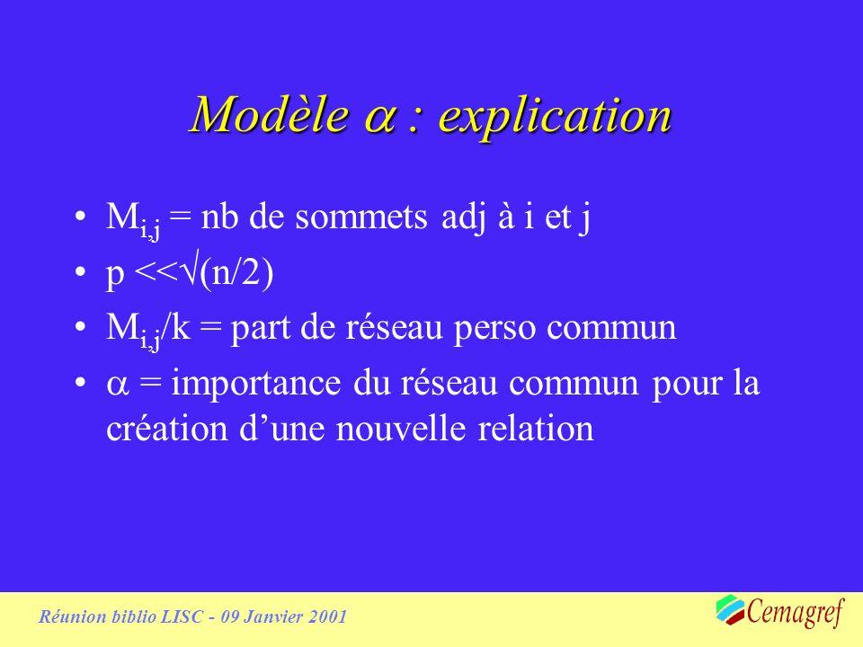 Réunion biblio LISC - 09 Janvier 2001 Modèle : explication M i,j = nb de sommets adj à i et j p << (n/2) M i,j /k = part de réseau perso commun = importance du réseau commun pour la création dune nouvelle relation