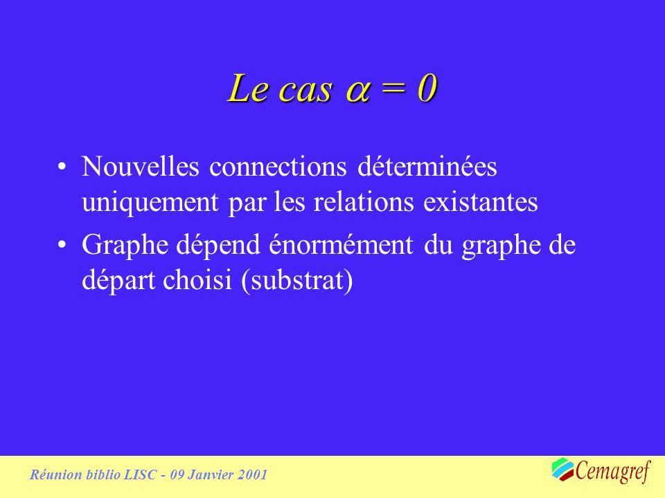 Réunion biblio LISC - 09 Janvier 2001 Le cas = 0 Nouvelles connections déterminées uniquement par les relations existantes Graphe dépend énormément du graphe de départ choisi (substrat)