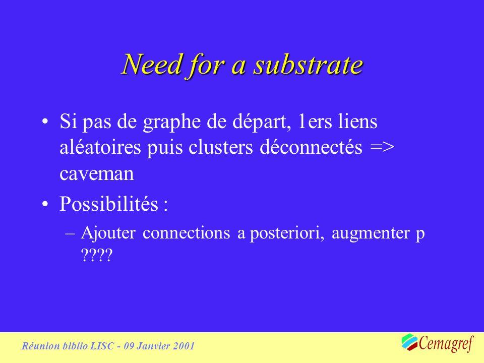 Réunion biblio LISC - 09 Janvier 2001 Need for a substrate Si pas de graphe de départ, 1ers liens aléatoires puis clusters déconnectés => caveman Possibilités : –Ajouter connections a posteriori, augmenter p