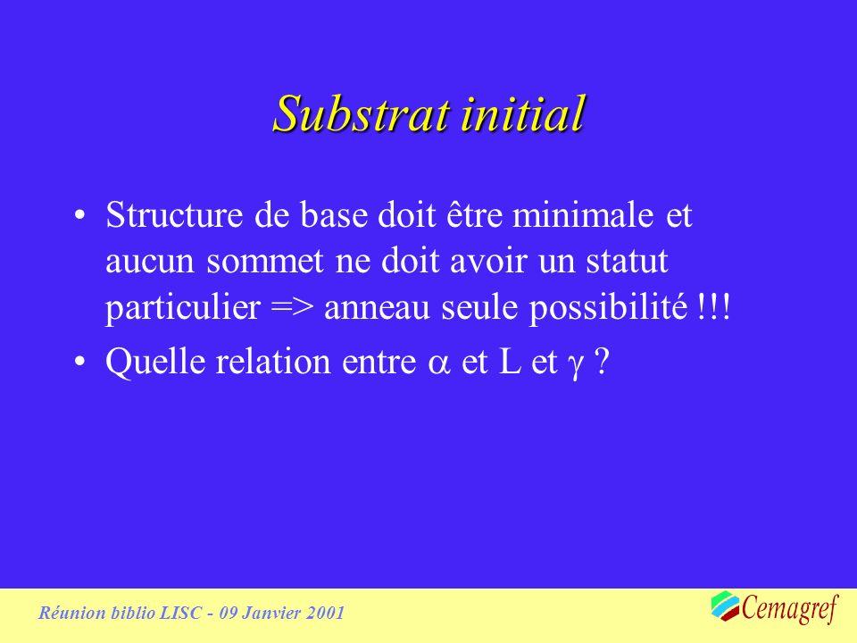 Substrat initial Structure de base doit être minimale et aucun sommet ne doit avoir un statut particulier => anneau seule possibilité !!.