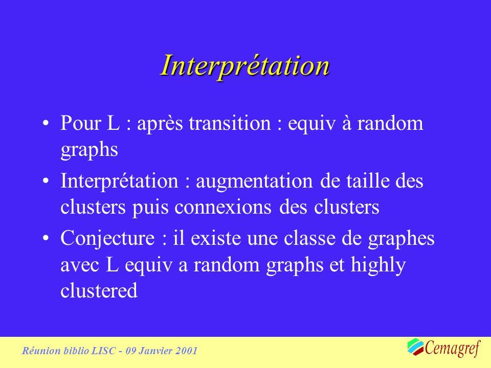 Réunion biblio LISC - 09 Janvier 2001 Interprétation Pour L : après transition : equiv à random graphs Interprétation : augmentation de taille des clusters puis connexions des clusters Conjecture : il existe une classe de graphes avec L equiv a random graphs et highly clustered