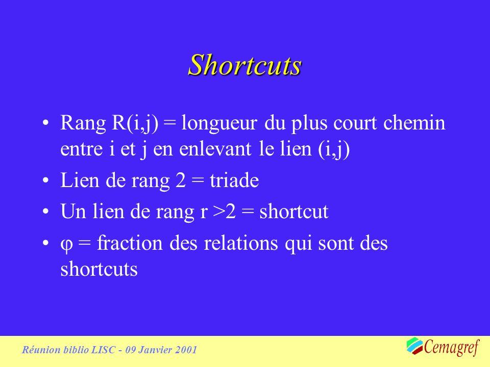 Réunion biblio LISC - 09 Janvier 2001 Shortcuts Rang R(i,j) = longueur du plus court chemin entre i et j en enlevant le lien (i,j) Lien de rang 2 = triade Un lien de rang r >2 = shortcut = fraction des relations qui sont des shortcuts