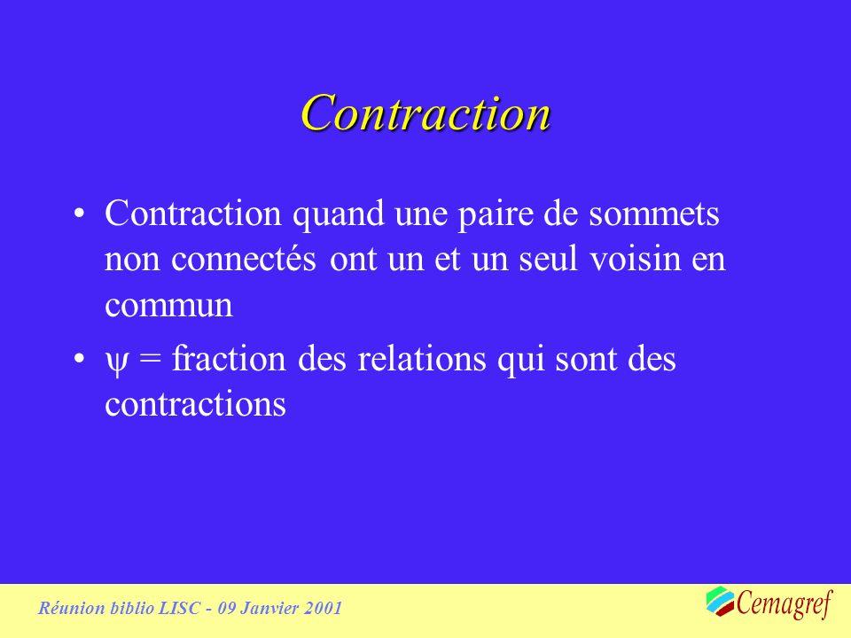 Contraction Contraction quand une paire de sommets non connectés ont un et un seul voisin en commun = fraction des relations qui sont des contractions